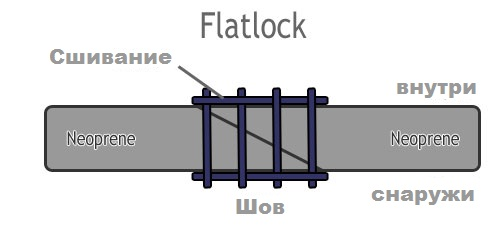 flatlock-wetsuit-seam